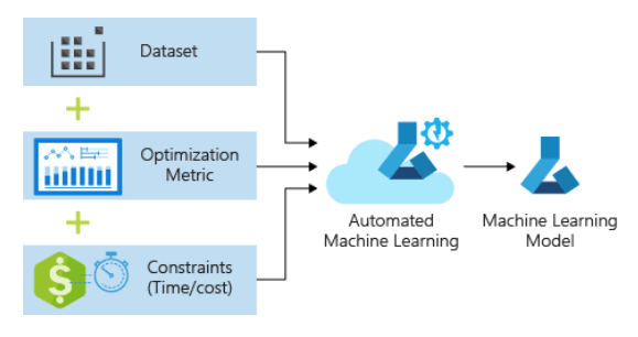Everything You Want to Know About Automated Machine Learning Pipeline