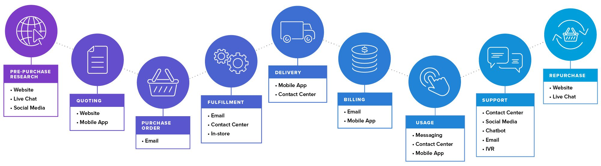 Customer journey map for contact centers