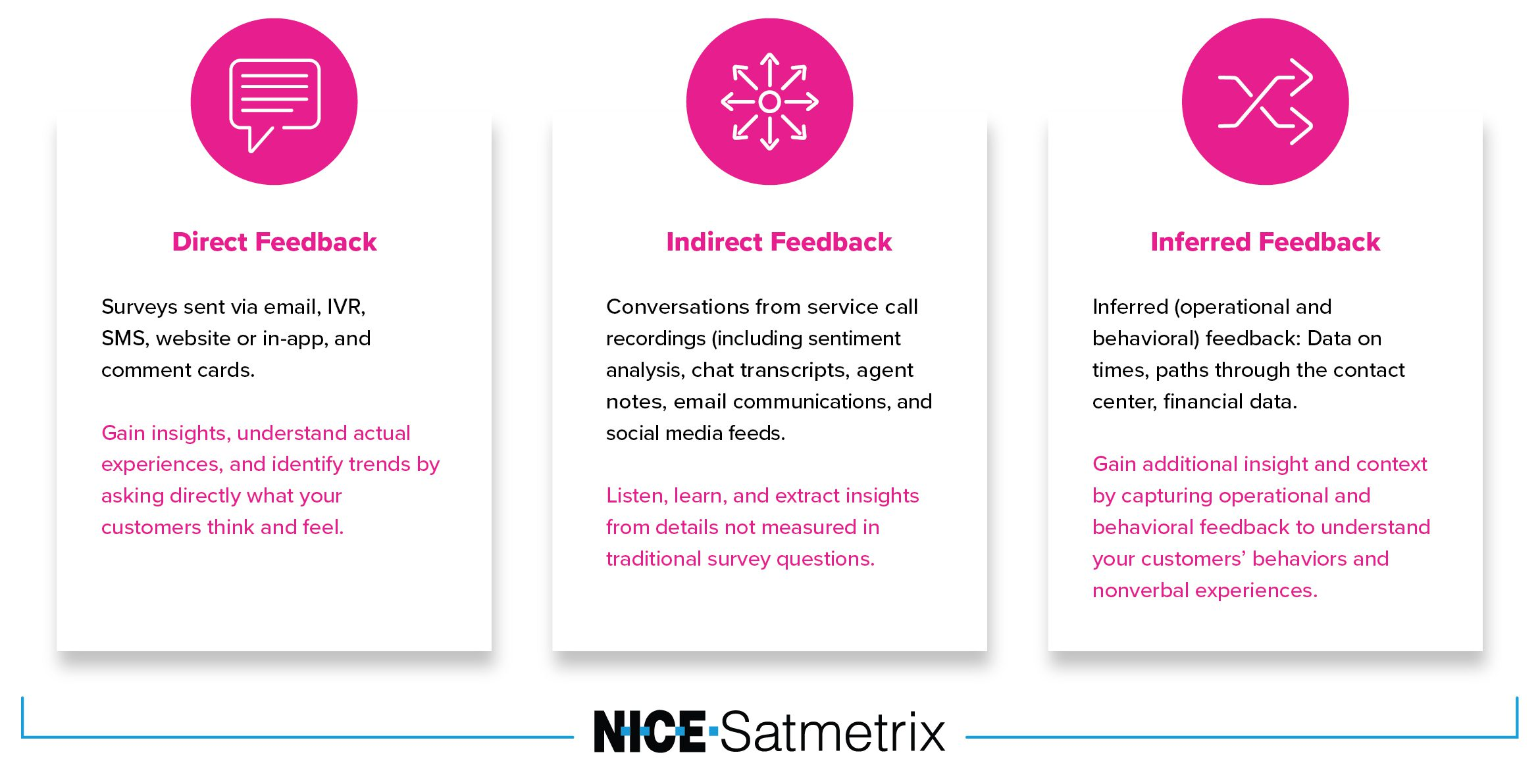 Different ways to collect customer feedback