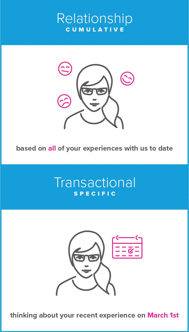 How specific do you need? Transactional Specific