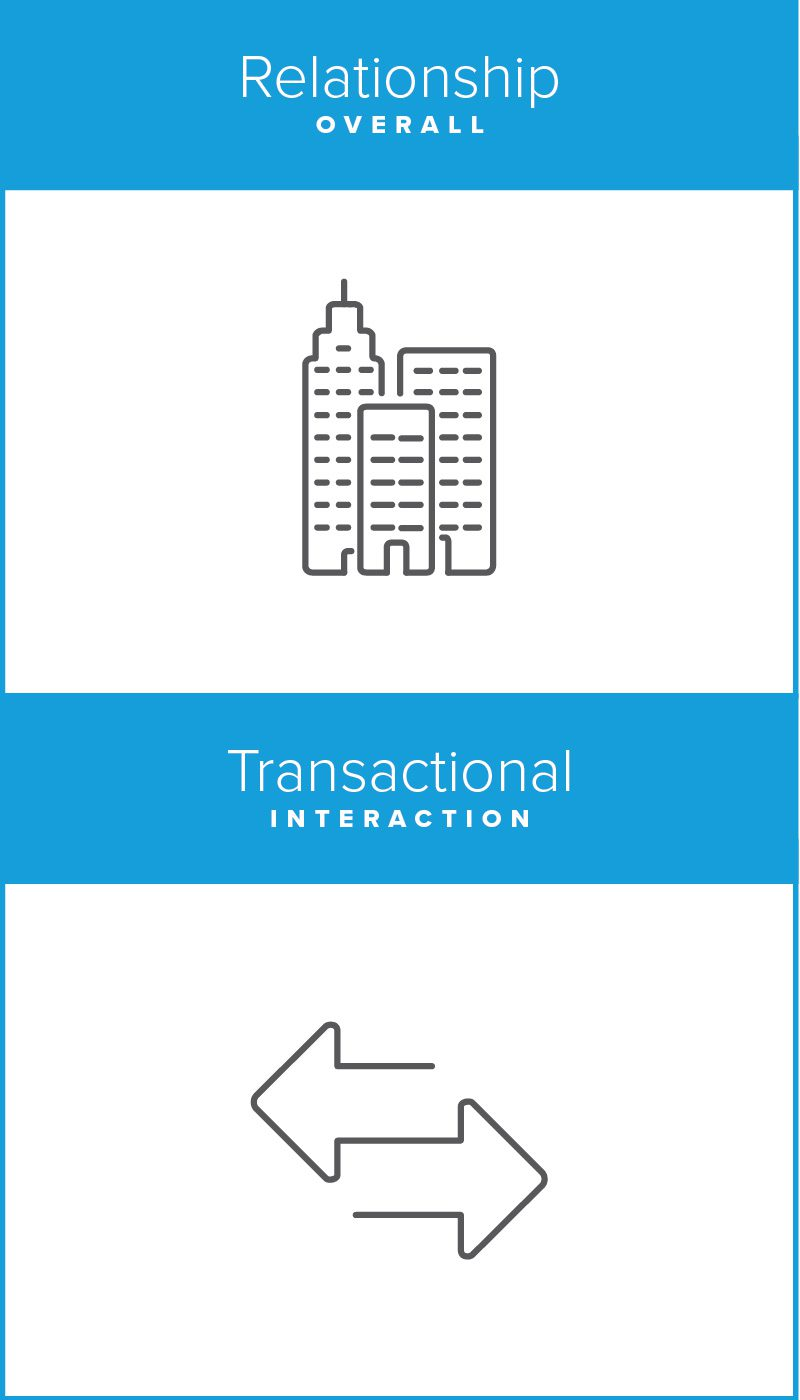 What are you measuring? Transactional Interaction
