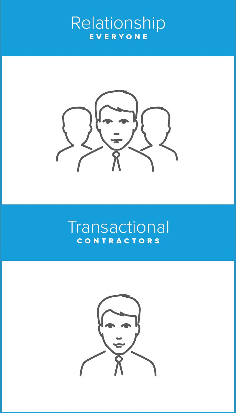 Who are you talking to? Transactional Contractors